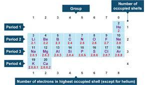 9 05 4 Electron Configuration Igcse Chemistry 2017