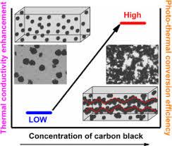 Thermal Conductivity Conversion Chart Superior Thermal Conductivity And Photo Thermal Conversion
