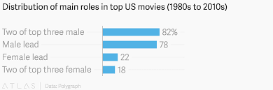 Distribution Of Main Roles In Top Us Movies 1980s To 2010s