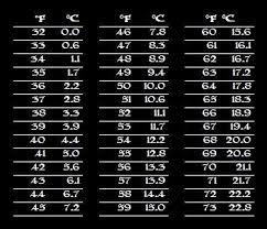 Celcius To Farenheit Conversion Chart Printable Farenheit To Celcius Chart For Your Stc 1000 Homebrewtalk
