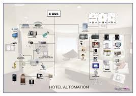 hotel wiring diagram hotel image wiring diagram home automation wiring diagram home image wiring on hotel wiring diagram