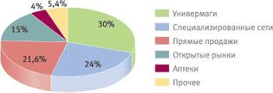 Курсовая работа Оценка конкурентоспособности сети парфюмерно  Рис 5 Удельный вес каналов дистрибуции на российском парфюмерно косметическом рынке 2007 г