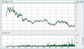 Why You Shouldnt Buy Telstra Shares Ever