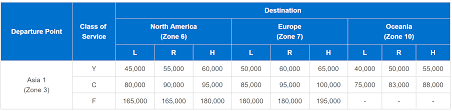 Ana Mileage Chart The Best Ways To Fly To China With Points Miles Step By Step