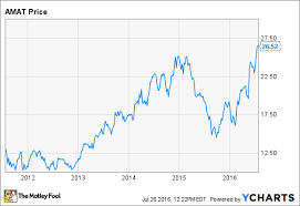 Why Applied Materials Stock Has Soared 42 In 2016 The