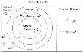 Real Number System Venn Diagram Mrs Griesers Algebra Wiki Wikigrieser Real Number Subsets