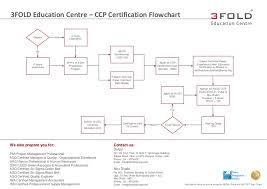 Building Permit Flow Chart Ccp Certification Flowchart