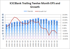 Icici Bank Past Eps Growth Is Ridiculously Low
