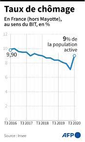 Le taux de chômage en forte hausse en France au 3e trimestre à 9% - Sud Radio