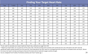 Telemetry Heart Rate Chart Pin By Tbueno Curador On Telemetry Target Heart Rate