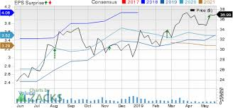 Tc Pipelines Tcp Q1 Earnings Top Sales Profit Down