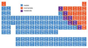 periodic table metals nonmetals metalloids