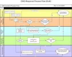 Job Search Process Flow Chart Incident Process Google Search Change Management