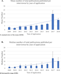 Increased Average Number Of Medical Publications Per