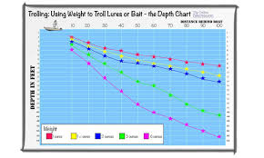 Trolling Weight Chart Wiring Diagrams