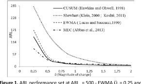 Application Of Control Chart In Manufacturing Figure 1 From The Mixed Cusum Ewma Mce Control Chart As A