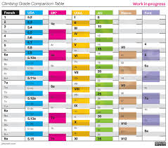 Bouldering Conversion Chart Grade Comparison Chart V0 1 Work In Progress It Is Tough