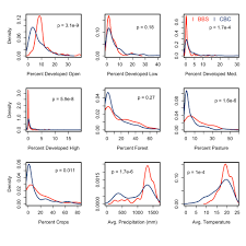 Range Expansion And Population Dynamics Of An Invasive