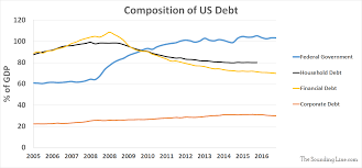 Us Gdp Chart 2008 Total Us Debt Is Over 75 Trillion Debt To Gdp Lower Than