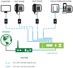 phone and computer connection diagrams business support centurylink connection scenario d