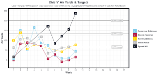 Nfl Coaches Play Chart Fantasy Forecast Week 11 Fantasy Football Forecast