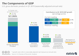 Chart The Components Of Gdp Statista