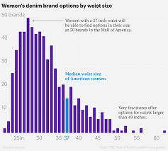 Jeans In Us Stores Dont Fit The Average Size American Woman