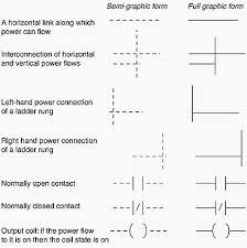 Punctilious Ladder Logic Symbols Chart Electromechanical