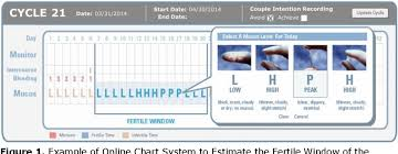 Natural Family Planning Mucus Chart Figure 1 From Comparison Of Abstinence And Coital Frequency