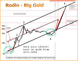 Gold Elliott Wave Charts Nov 7 2007 The Elliott Wave Gold Debate Is Over Eddy Gofsky