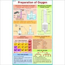 Chemistry Charts Exporter Manufacturer Distributor