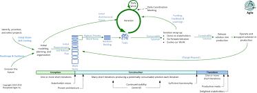 Agile Architecture Strategies For Scaling Agile Development