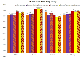 2013 Georgia Vs Clemson Depth Chart Analysis Shakin The