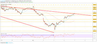 7 Stock Market Predictions Spy Amd Shop Fcx Aapl Dis