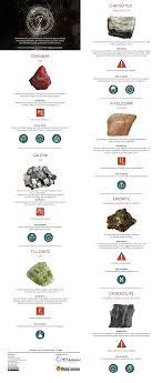 Mineral Chart Geology Infographic Seven Dangerous Minerals Minerals Rocks
