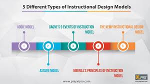 5 Types Of Instructional Design Models E Learning
