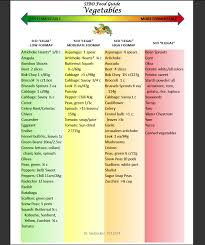Low Fiber Vegetables Chart The Sibo Specific Diet Sibo Diet Recipes