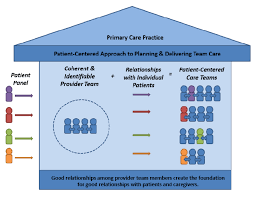 Home Care Agency Organizational Chart Creating Patient Centered Team Based Primary Care Pcmh