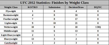 77 Rational Mma Weight Class Chart