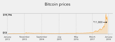 Bitcoin Primer Fidelity