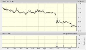 Organovo Holdings Inc Onvo Quick Chart Nas Onvo