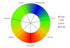 Chart Busters Fix The Heat Map Donut Chart Peltier Tech Blog