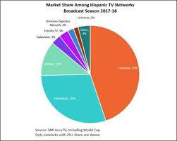 Telemundo Gains In Flat Hispanic Ad Market Smi