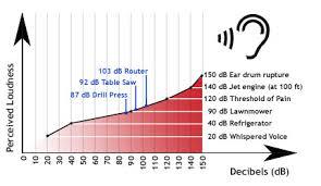 38 Systematic Decibel Loudness Comparison Chart