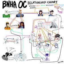 Bnha Seating Chart Bnha Oc Relationship Chart My Hero Academia Amino