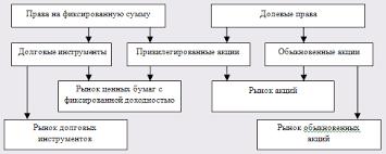 Курсовая работа Современные проблемы развития финансового рынка в  Классификация финансовых рынков по типам прав на активы
