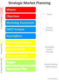 Online Marketing Plan Template Digital Strategy Doc Internet