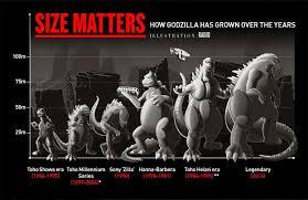 Godzilla Size Chart Godzilla Images And Size Chart Godzilla Stars Aaron Taylor