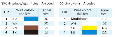 M12 Connector Coding Chart Pin On M12 Connector Wire Color Code