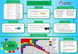 Texas Holdem Strategy Chart Poker Cheat Sheet 2019 Learn Texas Holdem In 2 Minutes Flat